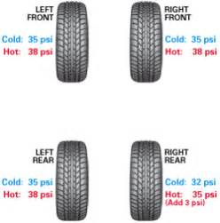 Car Tyre Air Pressure Chart How To Check Tire Pressure Just Air Compressor
