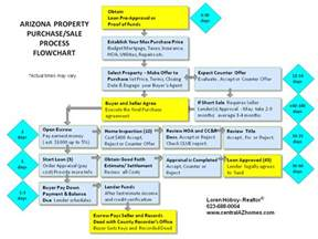 home buying process flow chart home buying closing process about 2016 car release date