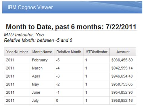 mysql date format group by month dynamic date dimensions in cognos 10 ironside business