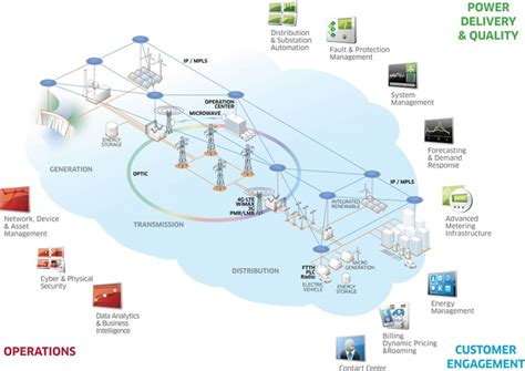 power system scada and smart grids books figure 3 scada smart grid integration springpowers