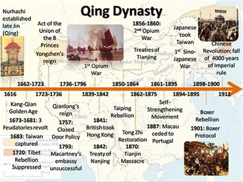 the of modern china the ming dynasty to the qing dynasty 1368 1912 understanding china through comics books qing timeline png 500 215 375 chine l empire du milieu