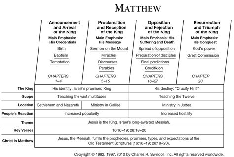 road of the lost the judges cycle volume 1 books book of matthew overview insight for living ministries
