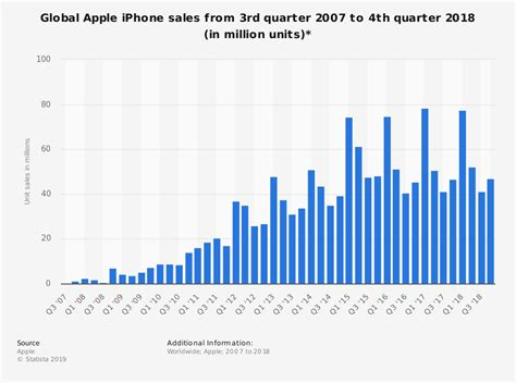 iphone sales apple iphone sales 2007 2016 statistic