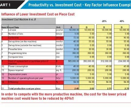 How To Justify New Machine Tool Technology Moldmaking Technology Machine Chart Excel Template