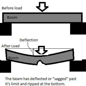 Floor Deflection Limits by Boom Construction Activity Www Teachengineering Org