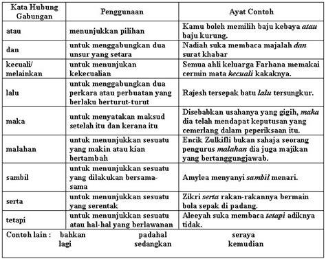 ayat ayat cinta 2 release date malaysia kata hubung