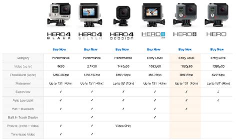 where can i buy a gopro which gopro should i buy quora