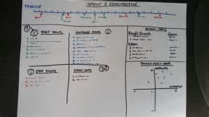 sprint retrospectives in practice dzone agile