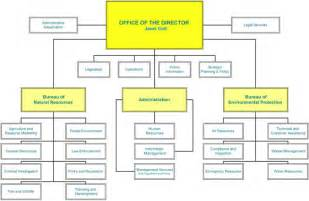 table of organization template 6 best images of free printable organizational chart