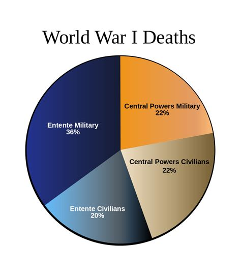 World War 1 Deaths Records File Worldwari Deathsbyalliance Piechart Svg Wikimedia