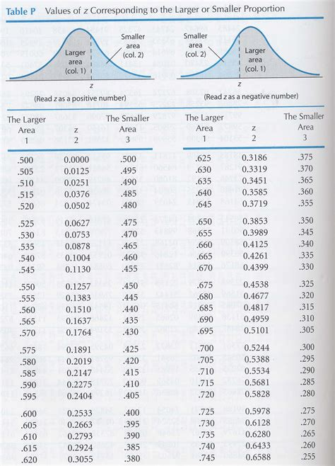 Statistics Table A by Behavioral Statistics In