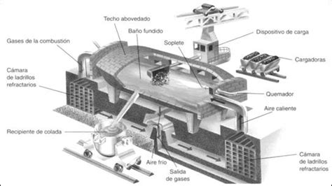 tostadora quien la invento siderurgia p 225 gina 2 monografias