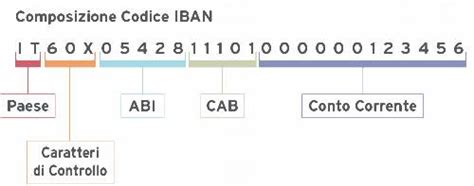 ricerca da iban internazionale ricerca codici abi cab con gratis it abi cab