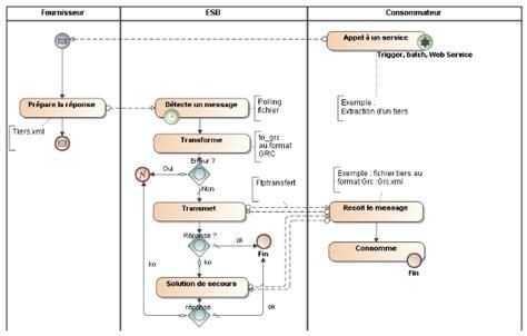 exercice diagramme de flux d information memoire architecture soa architecture orient 233 e