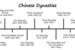 historical timeline dynasties diy