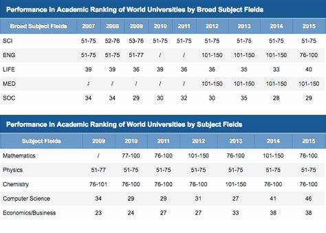 Of Columbia Mba Ranking by Ubc Ranks As The Second Best In Canada Daily