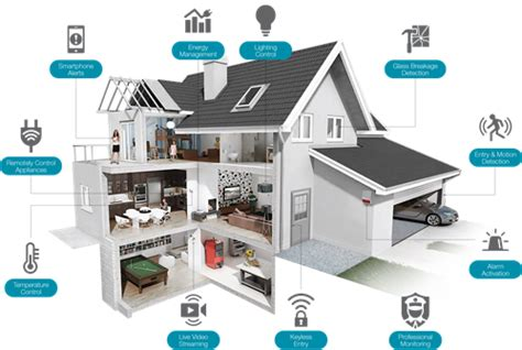 calgary security systems | smart haven security adt