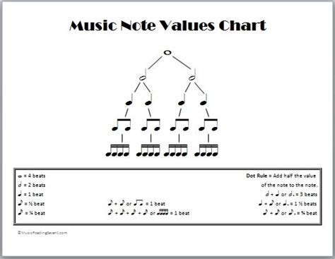 note diagram note values chart theory