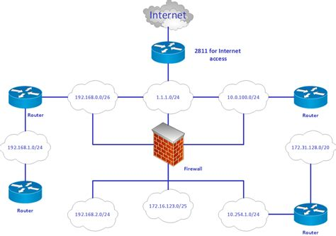 logic network diagram produce professional diagrams more quickly easily and