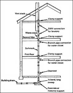 What Is A Plumbing Stack plumbing vent stack