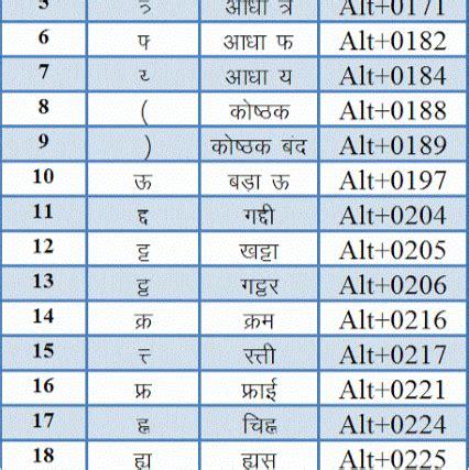keyboard layout for kruti dev 010 kruti dev 010 hindi keyboard chart free 69278456