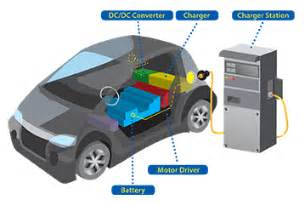 Electric Vehicle Battery Problems Ev Phev Chargers Chroma Systems Solutions Inc