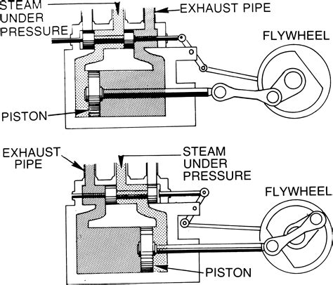 expansion steam engine diagram steam engine wikiversity