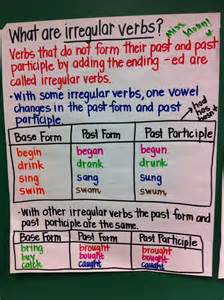 irregular verbs list for 5th grade irregular verbs