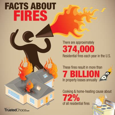 house fire insurance do you need fire insurance for your home