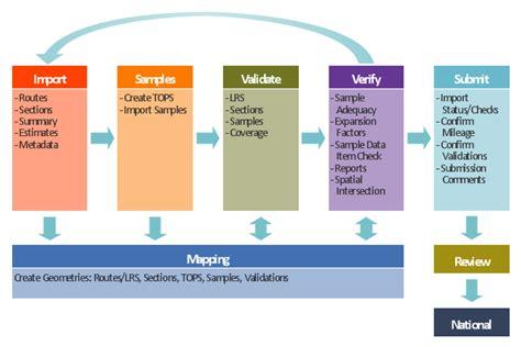 program workflow diagram software workflow diagram