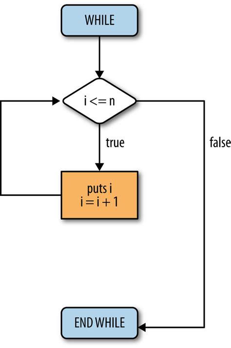 flowchart do while loop flowchart for while loop in c create a flowchart