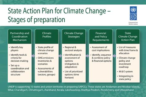 Climate Change Action Plan Template State Action Plan Climate Chang Brochure Templates Data Climate Change Brochure Template