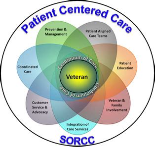 growth centered family a holistic strategy for better parenting and family relationships books patient centered care model diagram patient centered care