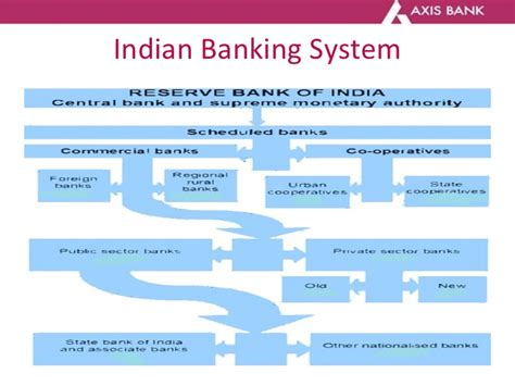 Essay On History Of Indian Banking by Essay On History Of Indian Banking Sludgeport919 Web Fc2