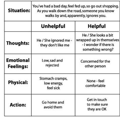 cognitive behavioral therapy cbt a layman s cognitive therapy guide to theories professional practice cbt for depression cognitive behavioral therapy books 18 best images of cognitive behavioral therapy worksheets
