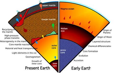 layout of earth s interior a gold digger s guide to the universe huffpost