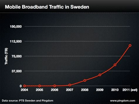 mobile sweden the exponential rise of mobile data traffic sweden as an