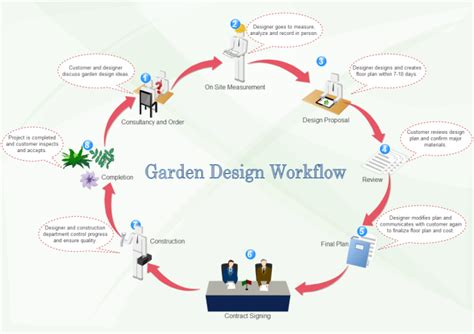 how to design a workflow garden design workflow