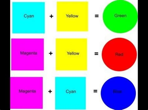 blue and yellow make what color what 2 colors make blue mix colors to make blue what