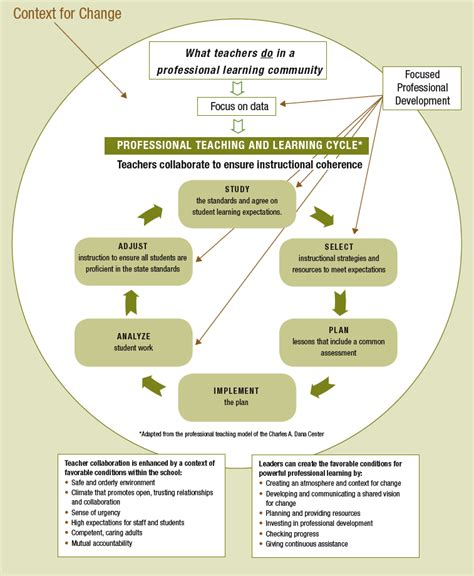teaching and learning cycle diagram the professional teaching and learning cycle implementing
