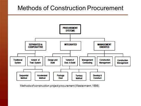 design and build procurement route construction lec 3 pre construction phase ppt download