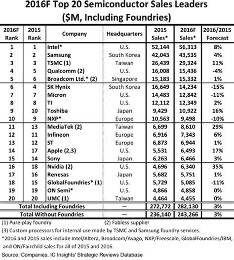 top integrated circuit companies 28 images integrated circuit programming tutorial pdf 28