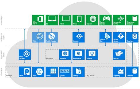 access all areas a real world guide to gigging and touring books microsoft azure azure architecture microsoft azure