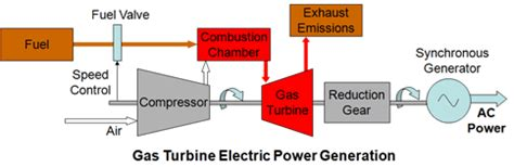 schematic diagram of gas turbine power plant mechanical projects aero and mechanical projects