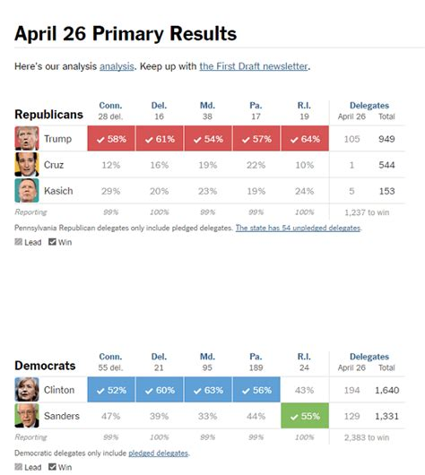 2016 delegate count and primary results the new york times donald trump scores huge primary sweep of 5 states but the