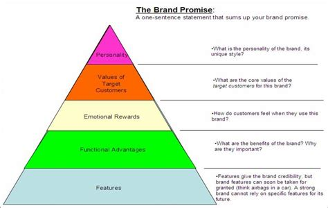 1000 images about brand strategy frameworks