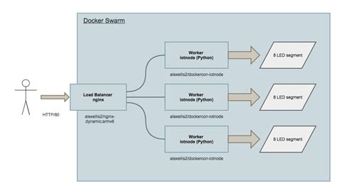 docker cluster tutorial my dockercon hack led powered iot cluster