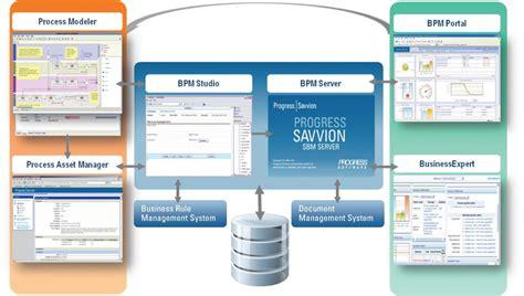 savvion workflow progress software