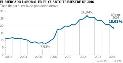 provincias de argentina tasa de desempleo tasa de desempleo de argentina 2016 desempleo en