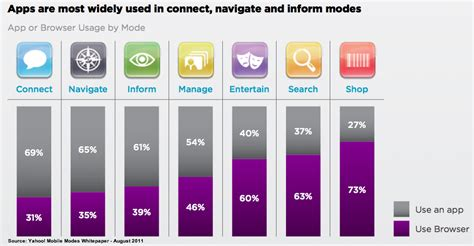 best mobile browser app 25 mobile research charts to guide your 2012 marketing